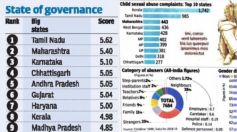 Tamil Nadu tops good governance but no-2 in child sex abuse complaints